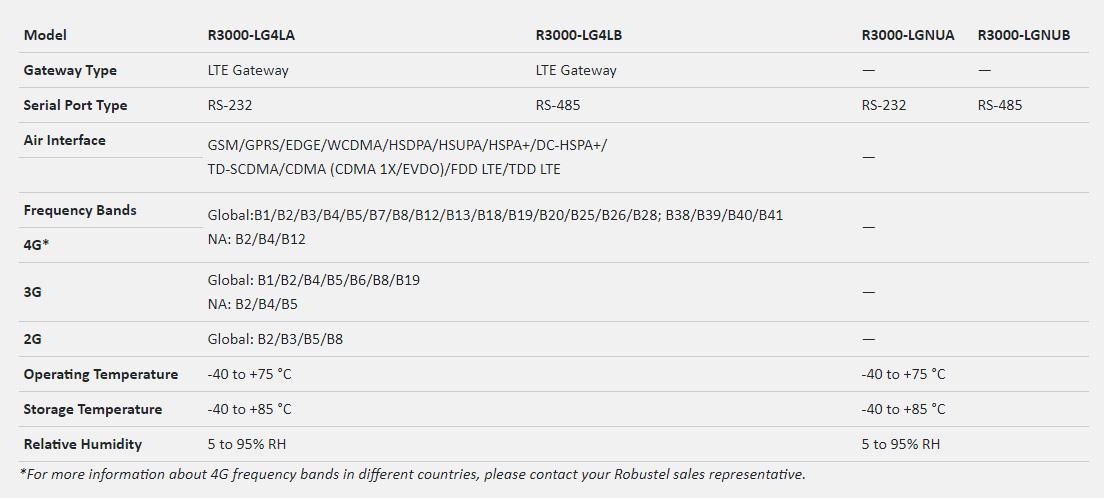R3000 LG